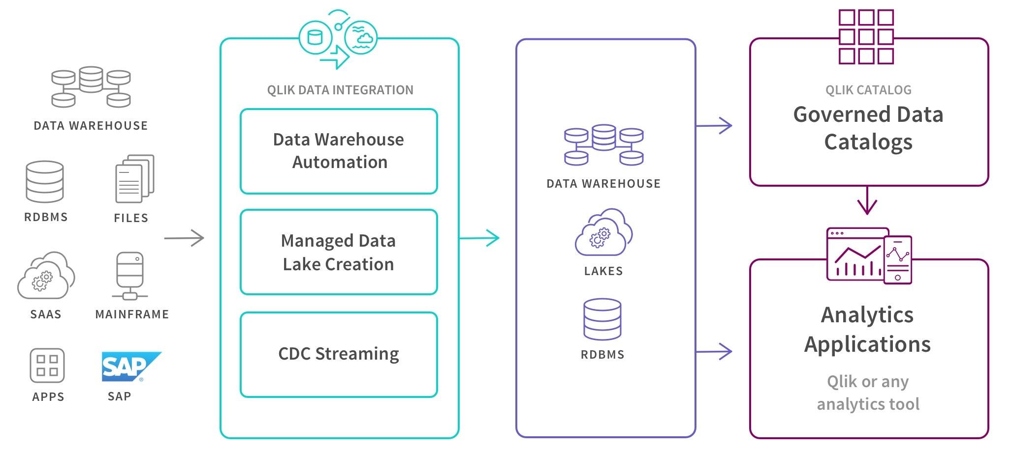 Ein Beispiel für Qlik Data Integration